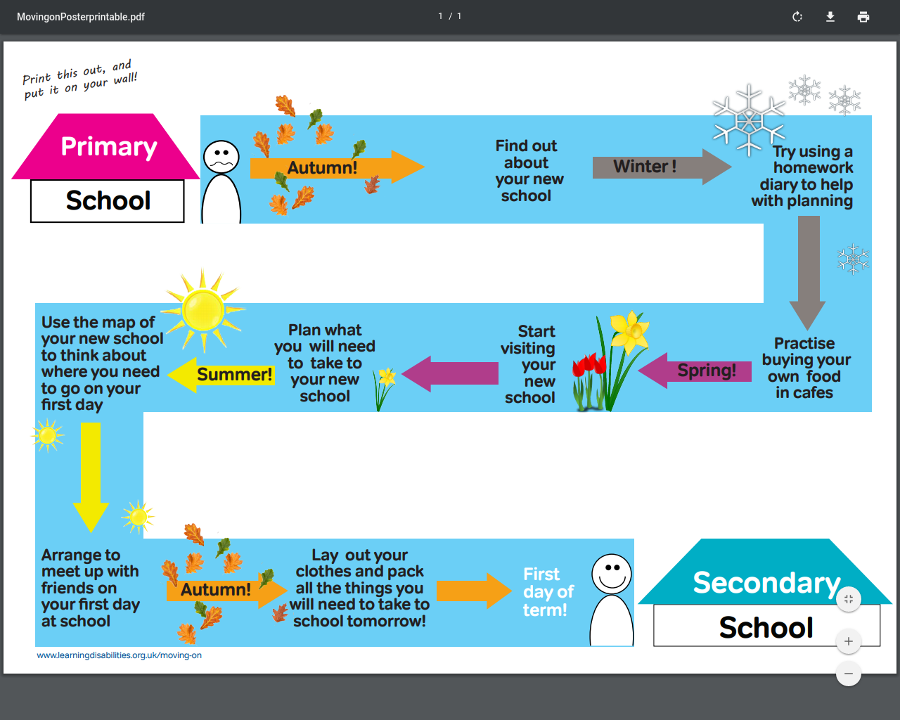 Moving to Secondary Poster - Printable